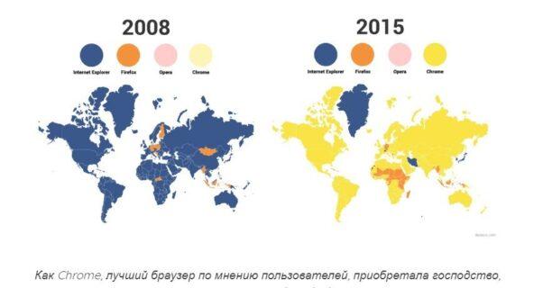 Рейтинг браузеров в россии и в мире к 2019 году